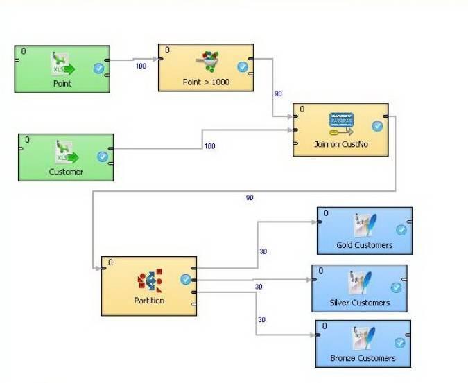 CloverETL designer example graph