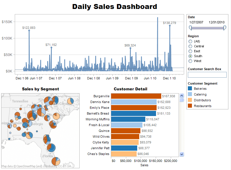 Tableau desktop sales dashboard